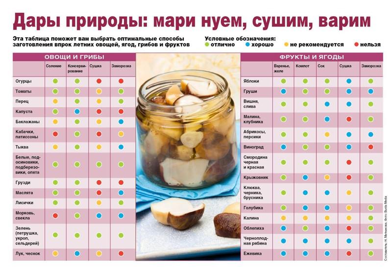interesnoe25-ochen-poleznyx-kulinarnyx-shpargalok-na-kazhdyj-den-dlya-xozyaek-i-ne-tolko5