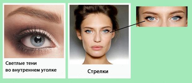 Как сделать профессиональный макияж для разных форм глаз