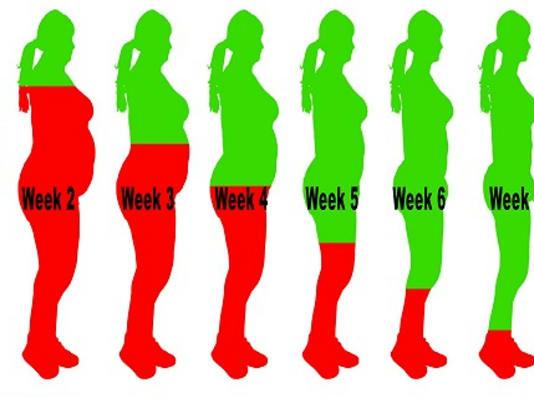 Пей эти напитки и через 8 недель лишнего веса не будет!