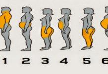 Худеем в соответствии с типом ожирения! Это очень важно!